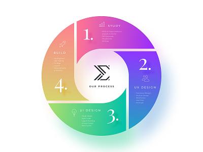 UX UI Process Diagram figma minimalist uxui
