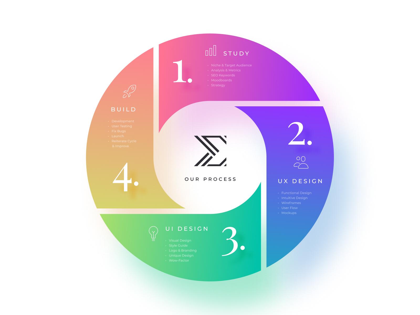Our ux ui process elite web design