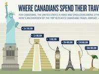 Canadian's Travel Spending Habits
