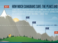 Canadian's Saving Trends Infographic