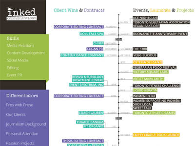 Visual Resume - Inked Communications visual resume design