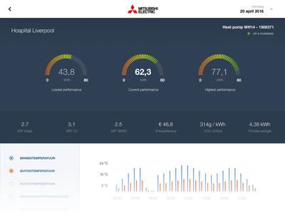 Heat dashboard ipad filter stats graph dashboard