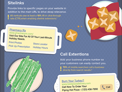 Thanksgiving Ad Extensions Infographic infographic food illustration thanksgiving table advertising