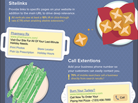 Thanksgiving Ad Extensions Infographic