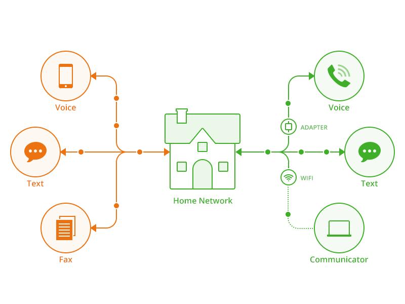 Phone.com Network network nodes flowchart internet voip line icons icons home phone
