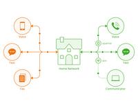 Phone.com Network