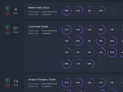 Mesosphere Host Groups mesosphere dcos chart graphs pie ring counter increment cluster nodes hosts