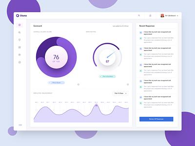 Employee Satisfaction Dashboard product design ui agency reports metrics analitycs dashbaord