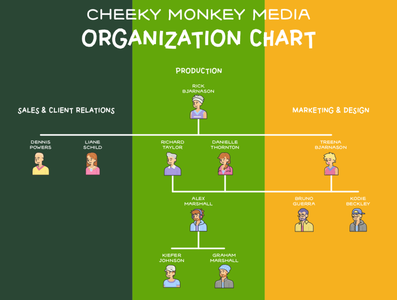 Cheeky Monkey Media Organization Chart