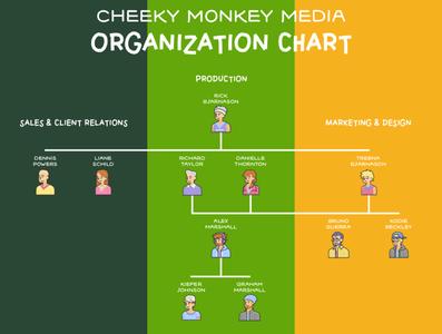 Cheeky Monkey Media Organization Chart