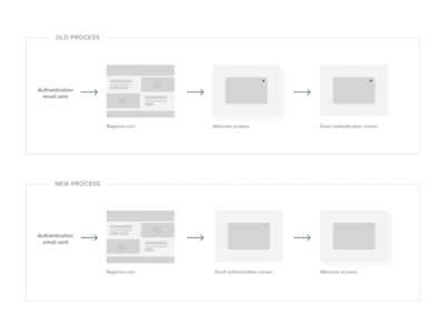 Simple Workflow process flow wireframes workflow minimal