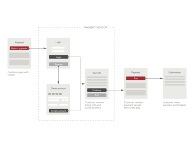 Payment Workflow flow userflow workflow ux payment