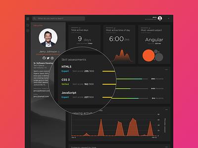 Old design for profile skill assesments. dark ui graph chart pluralsight profile detail shot