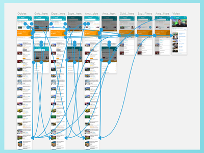 Elbows deep in spaghetti process ui ux flows screens prototyping
