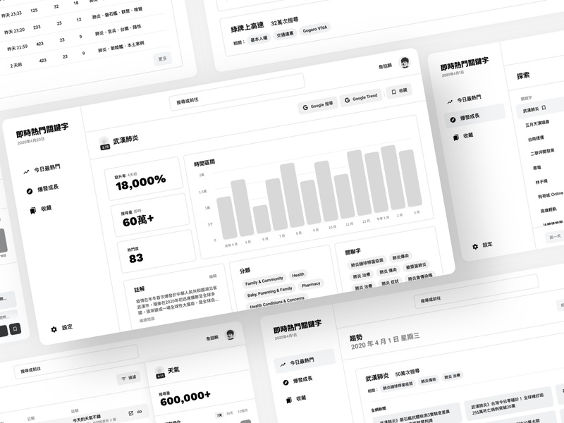 網頁工具線框稿 wireframe web design ui