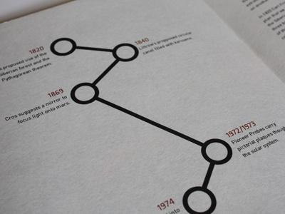 Time Line timeline print