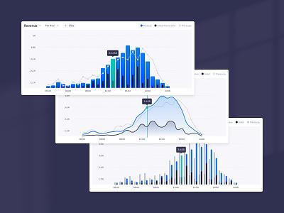Design System - Charts graphs charts dashboard web ux ui design