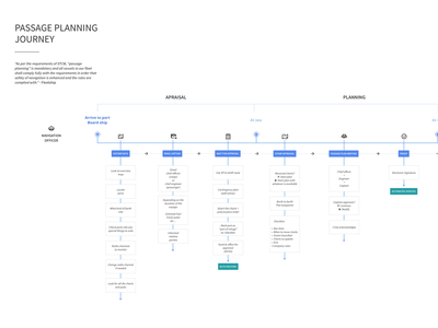 Journey Map - MP (Passage Planning) saas service design painpoints planning cynthia irani journey user flow mapping user experience customer experience journey map