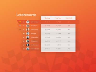 Daily UI 019 Leaderboards