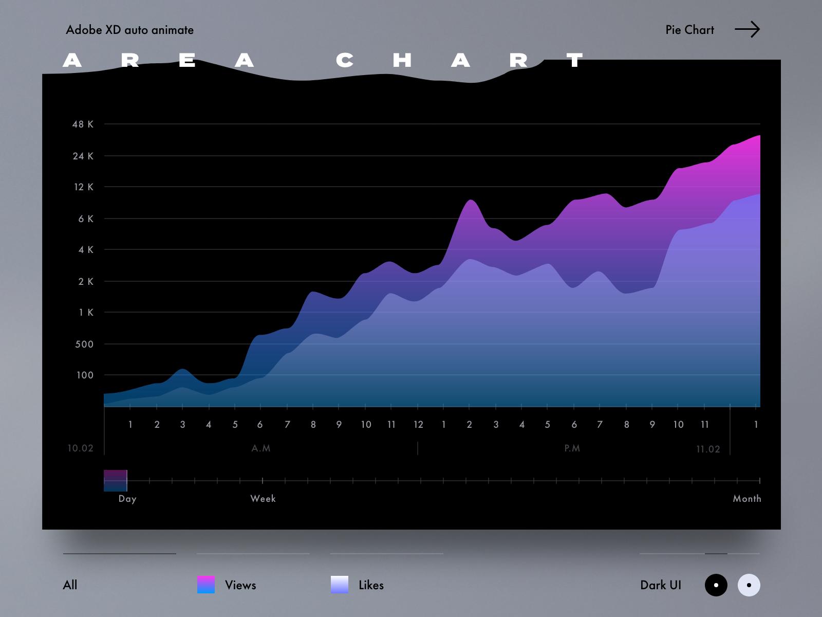 Area chart dark all 2x