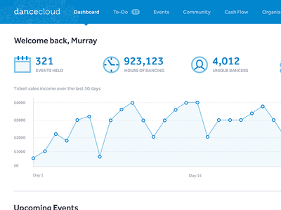 DanceCloud Dashboard app web graph chart icons events clean stats ux ui dashboard