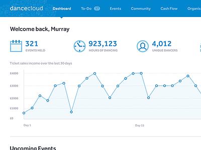 DanceCloud Dashboard app web graph chart icons events clean stats ux ui dashboard