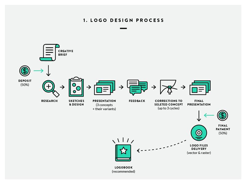 Risultati immagini per logo design process