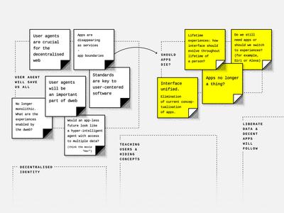 DWeb Summit design session recap - whiteboard