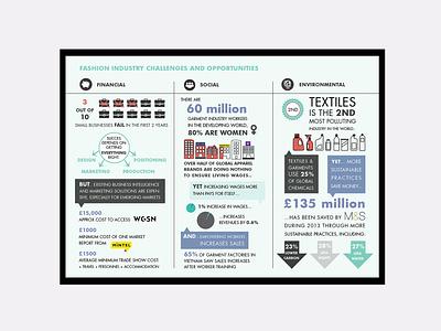 Ethical Fashion Forum Infographic infographic design photoshop typography illustrator illustration graphic design branding infographic