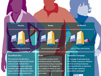 Core Campaigns Infographic