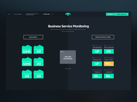 Business Service Monitoring