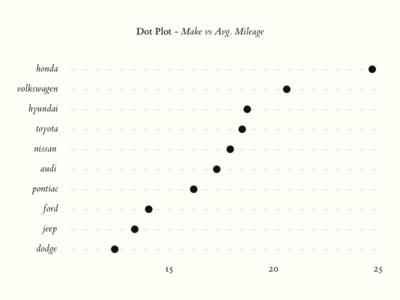 how to add error bars in dot plot