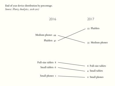 Device Distribution Slope-graph