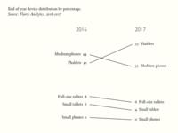Device Distribution Slope-graph