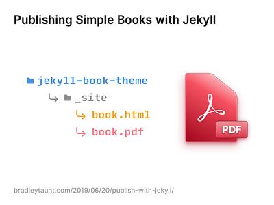 Publishing With Jekyll html5 pdf skeuomorphic book tutorial jekyll html css