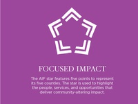 Appalachian Impact Fund Graphic Element