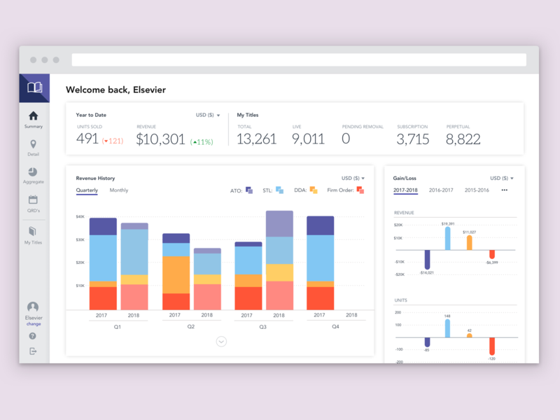 Publisher Central Redesign sketch product design ux  ui enterprise ux reporting dashboard ui