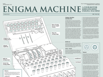 Part of the Data Visualization Poster of the Enigma Machine