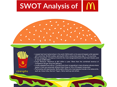 swot on mcdonalds This feature is not available right now please try again later.