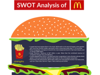 an analysis of mc donalds Opportunities in the swot analysis of mcdonalds international expansion only serving 1% of the world's population growing dining-out market joint ventures with retailers (eg supermarkets) consolidation of retailers likely, so better locations for franchisees respond to social changes - by innovation within healthier lifestyle foods.