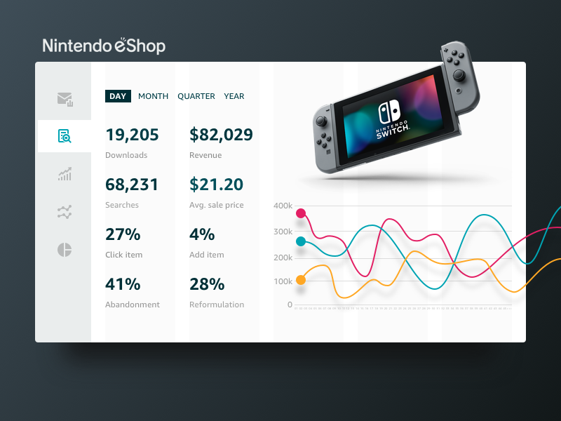 018 • Analytics Chart ux ui metrics graph switch nintendo dashboard chart analytics 018 dailyui daily ui