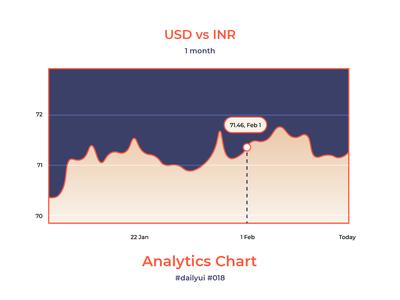 100 Days of UI Challenge - Daily UI - day 18 - Analytics Chart