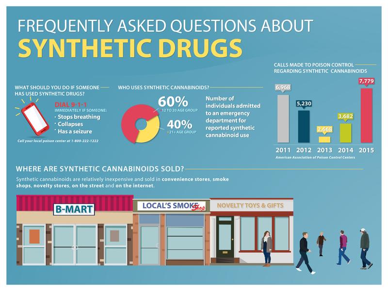 Synthetic Drugs Awareness Infographic infograhic graphic  design design illustration art illustration