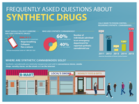 Synthetic Drugs Awareness Infographic