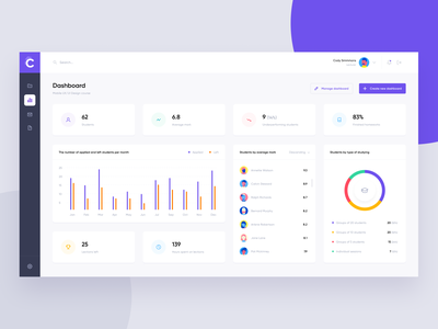 Free UI Kit for Figma | Online Courses Dashboard dashboard ux ui clean flat courses intefrace minimal app template download illustration education landing chart data platform stats free ui kit