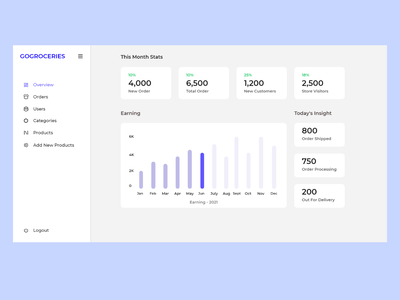GoGroceries.store Admin Dashboard uidesign dashboard dashboard design ux website ui design