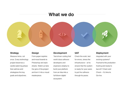Our Process iphone flat ui best flat ui awesome logos clean colorful industries products technologies ios 7 flat ui