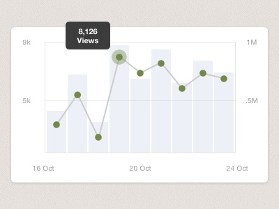 Stats UI (fixed) simple love.ly site client blog personal website creativemarket photoshop psd stats graph ui statistics crisp modern clean