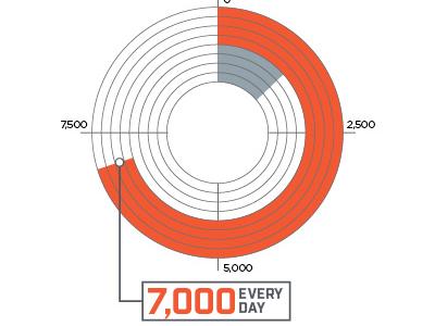 Infographic Work  infographics pie chart information design data