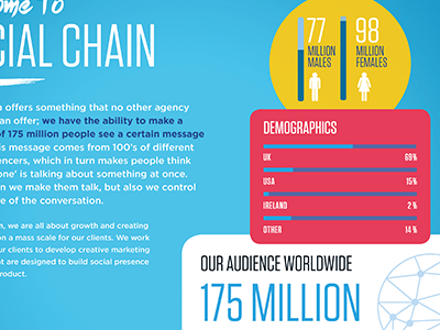 Social Chain Mediapack Layout powerpoint pdf branding design layout presentation data infographic infographics